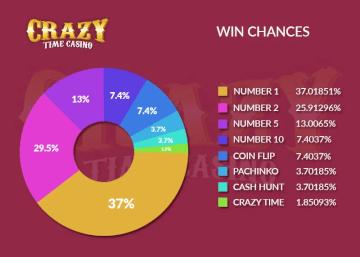Crazy time strategie